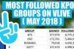 120 อันดับ ไอดอลกรุ๊ป K-POP ที่มียอดผู้ติดตามในแอป V Live มากที่สุดประจำเดือนนี้!