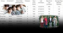 10 อันดับ บอยกรุ๊ป K-POP ที่ใช้เวลาพักเบรคระหว่างคัมแบ็คนานที่สุด!